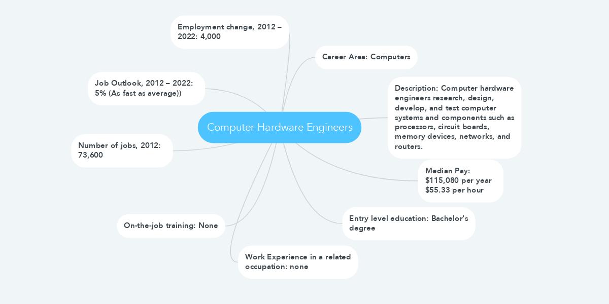 Computer Hardware Engineers (Example) - MindMeister