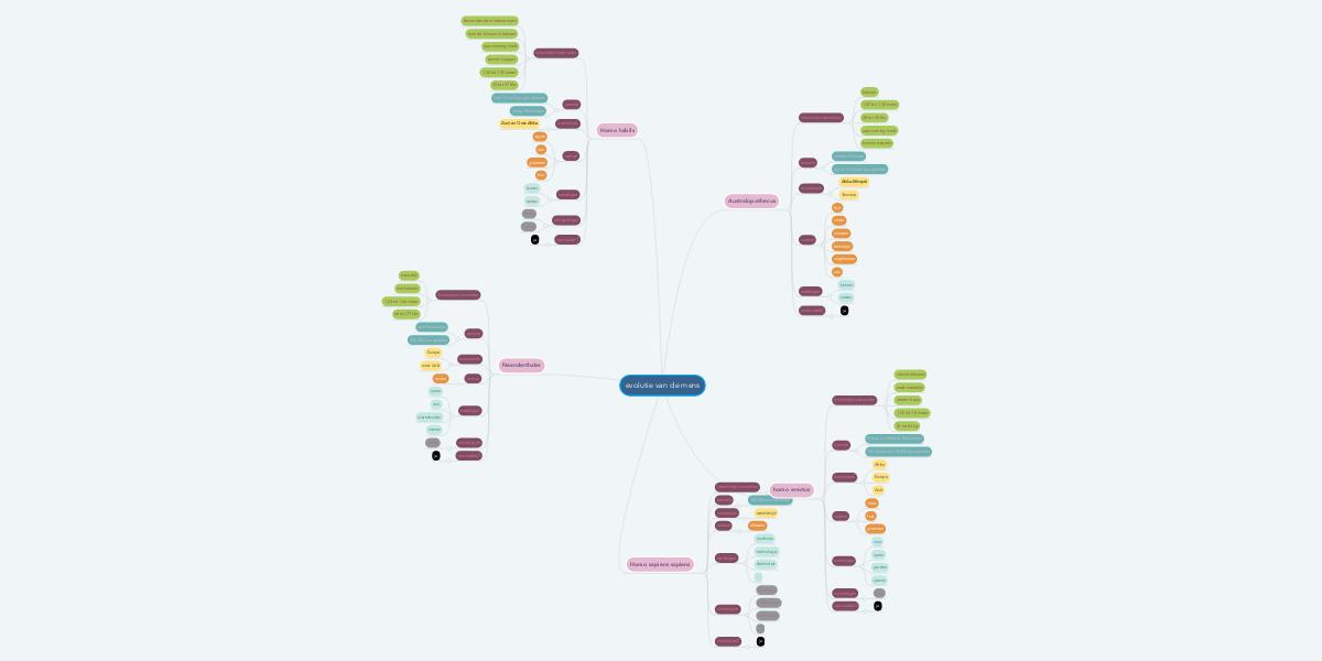 evolutie van de mens | mindmeister mind map