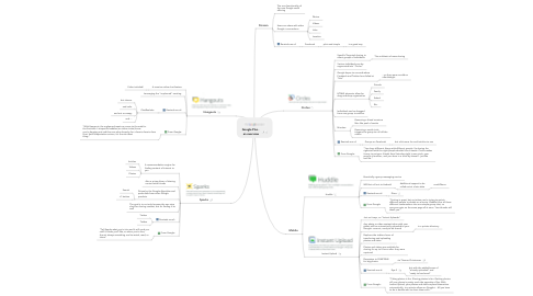 Mind Map: Google Plus -  an overview