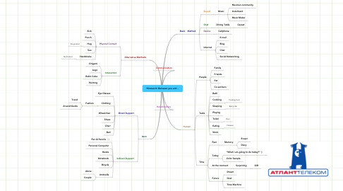 Mind Map: Hironao K: Between you and...