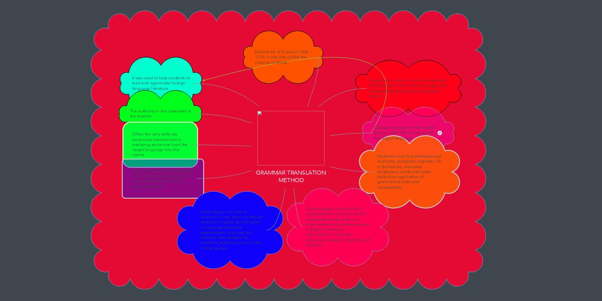 GRAMMAR TRANSLATION METHOD   MindMeister Mind Map