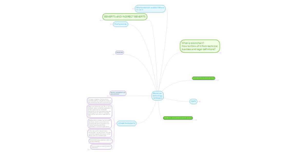 Blockchain technology landscape   MindMeister Mind Map