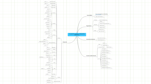 Mind Map: The South SF / San Mateo / Redwood City Mobile Scene