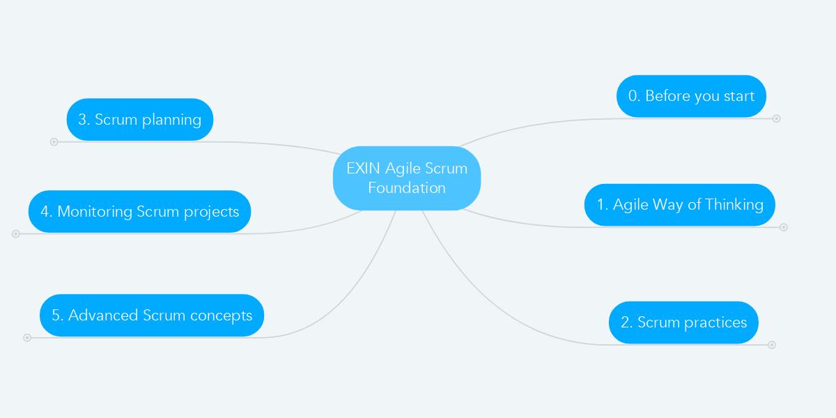 exin agile scrum foundation | mindmeister mind map