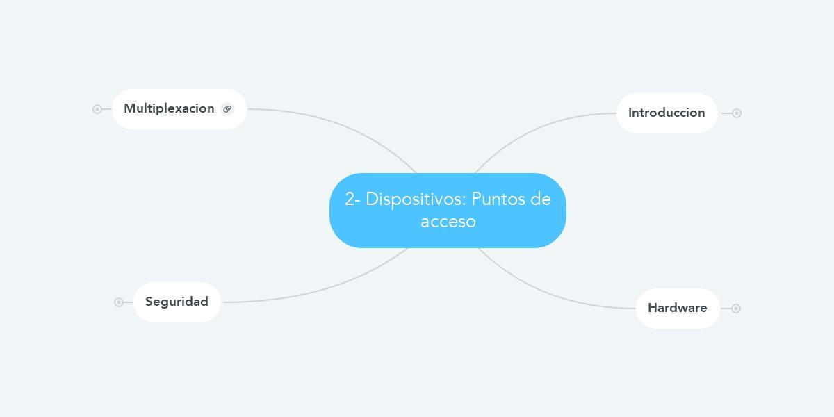 2- Dispositivos: Puntos de acceso (Example) - MindMeister