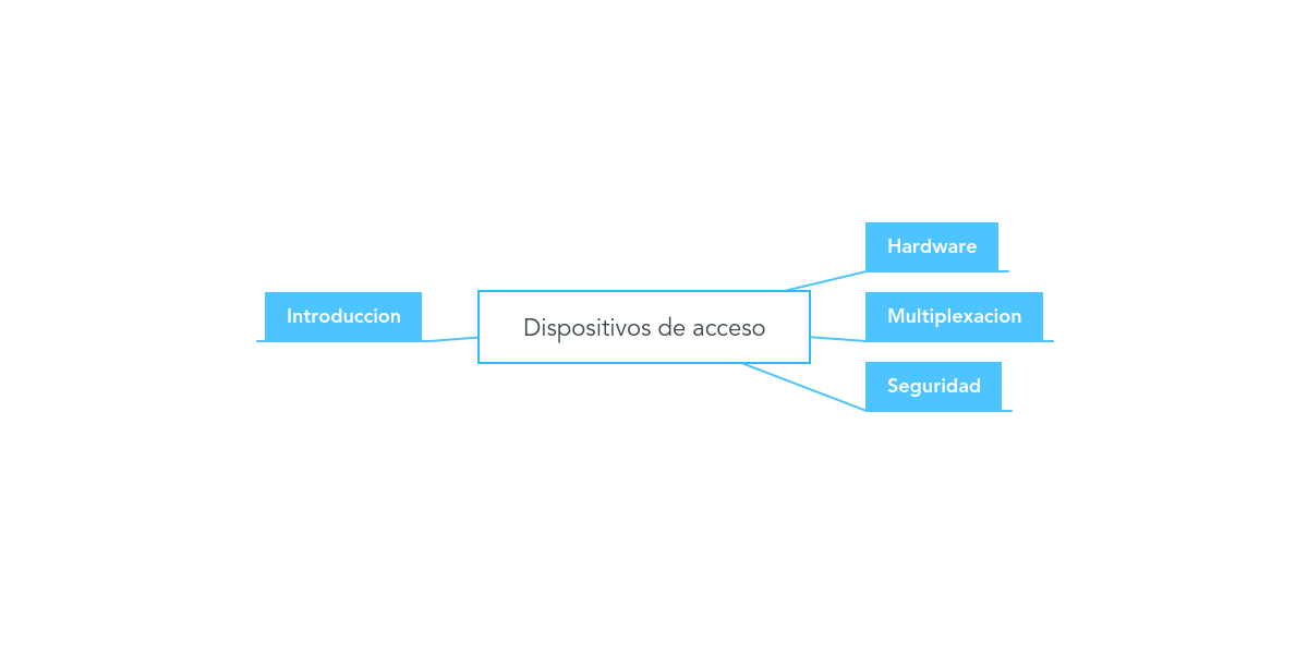 Dispositivos de acceso (Example) - MindMeister