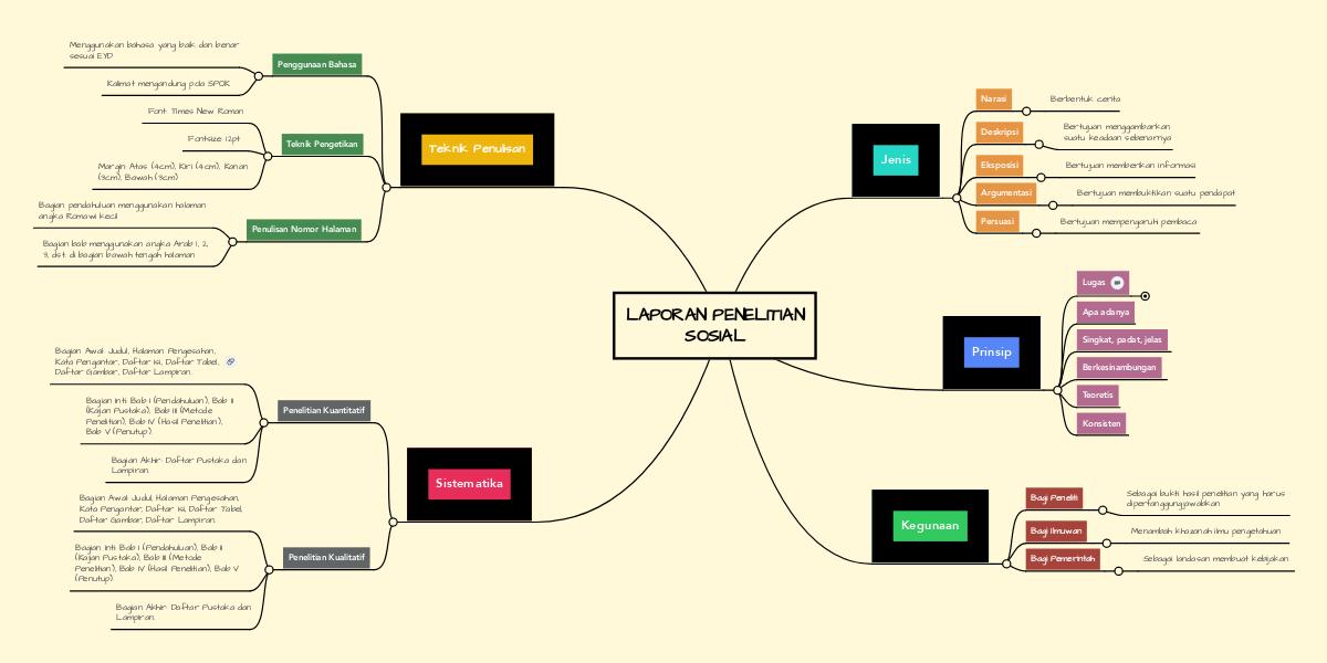 Laporan Penelitian Sosial Mindmeister Mind Map
