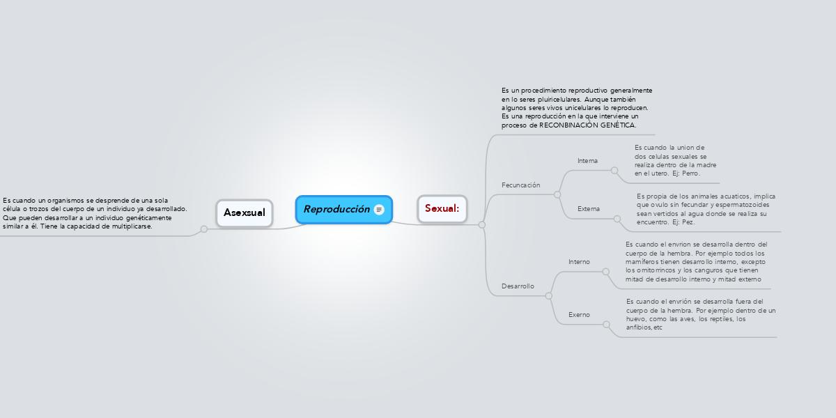 Reproducción (Example) - MindMeister