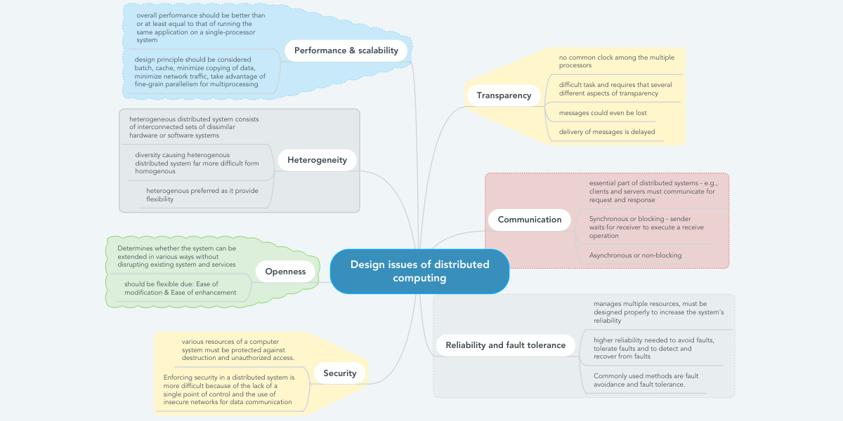 Design Issues Of Distributed Computing Mindmeister Mind Map