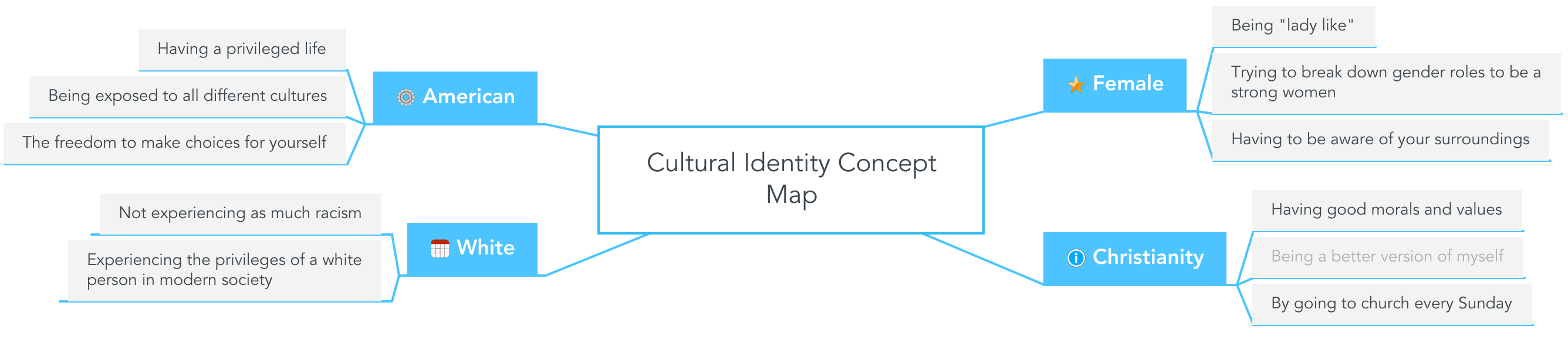 Cultural Identity Concept Map | MindMeister Mind Map