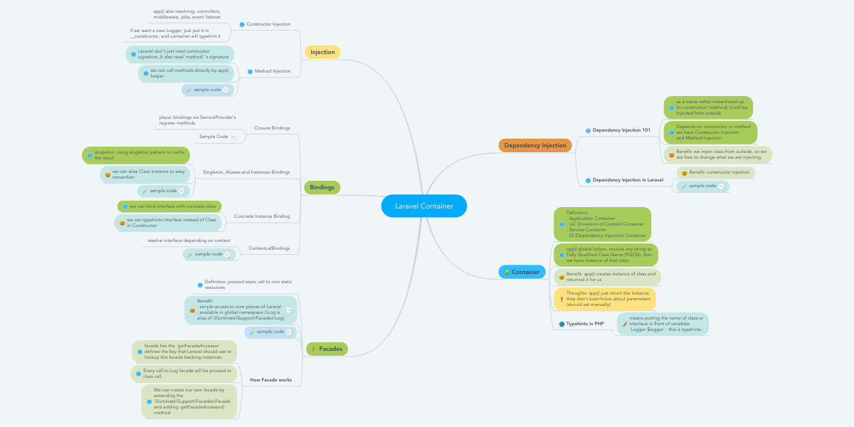 Laravel Container | MindMeister Mind Map