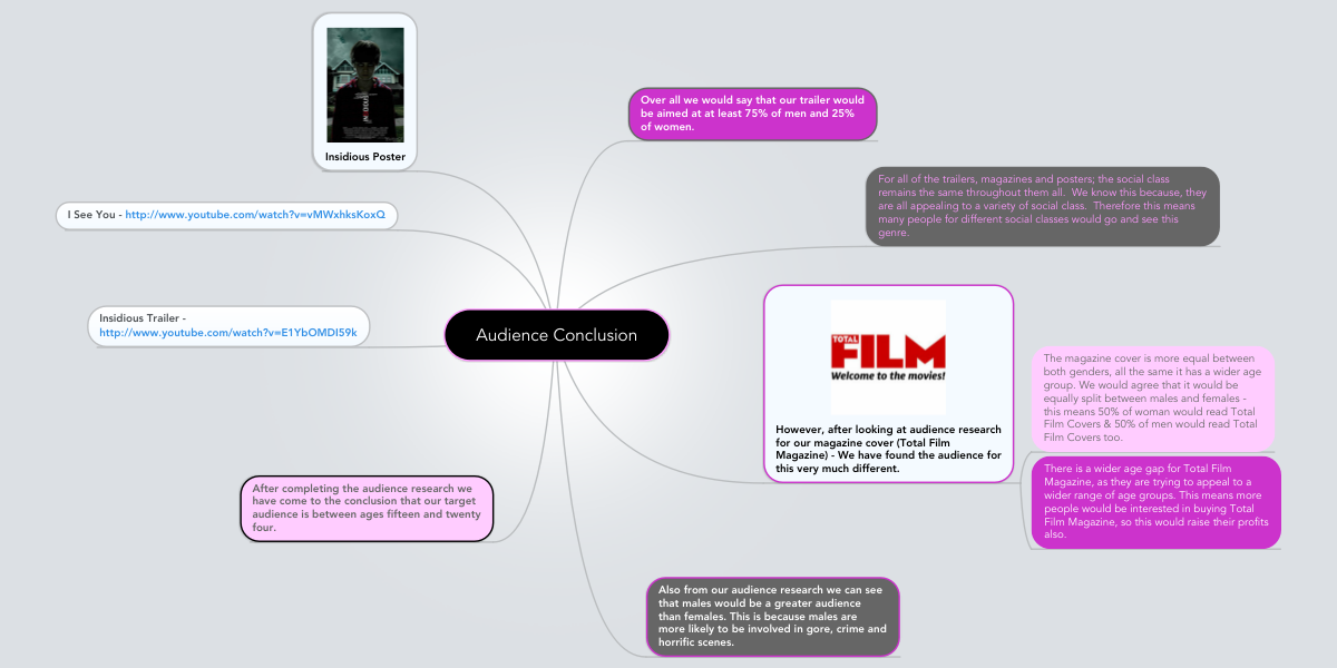 Audience conclusion example mindmeister ccuart Images