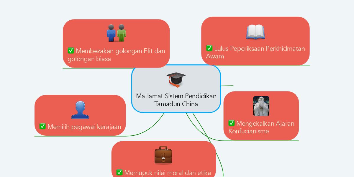 Matlamat Sistem Pendidikan Tamadun China Mindmeister Mind Map