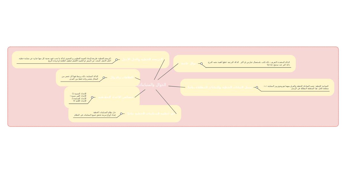 الدوال والمتباينات Mindmeister Mind Map