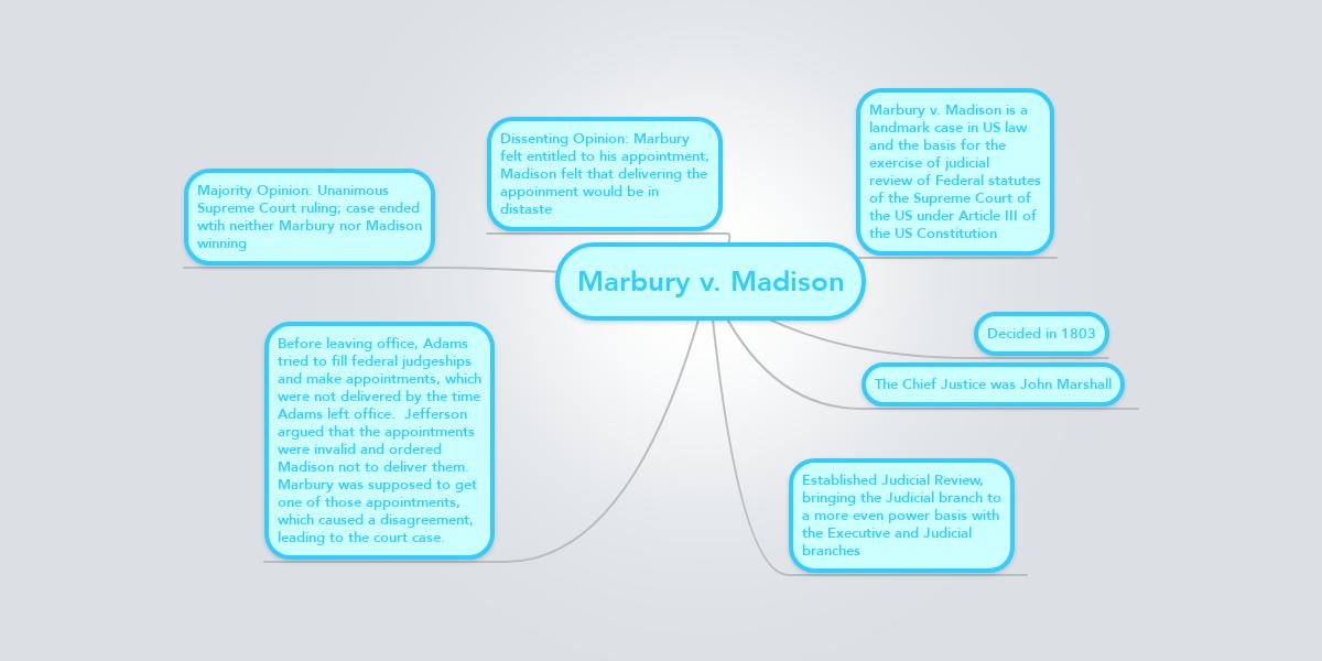 Marbury V Madison Mindmeister Mind Map
