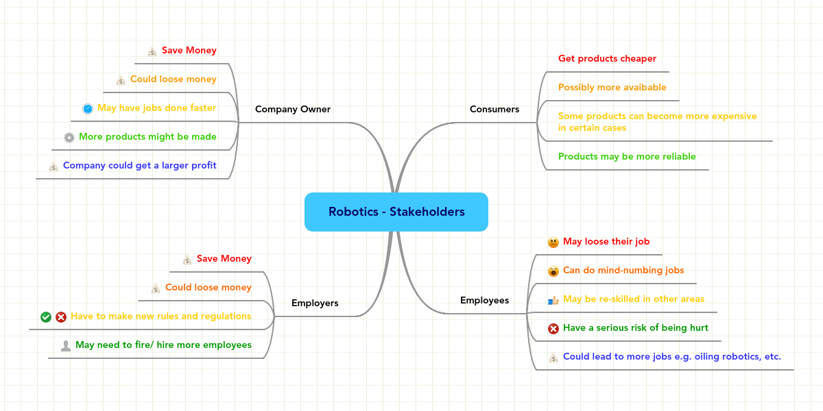 Robotics Stakeholders Mindmeister Mind Map
