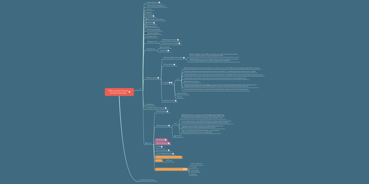 AWS Certified Solutions Architect Associate | MindMeister