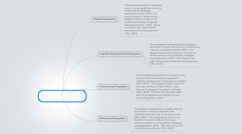 Mind Map: Theoretical perspectives of Language Development