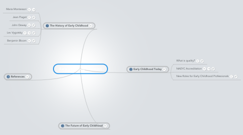 Mind Map: Early Childhood Education