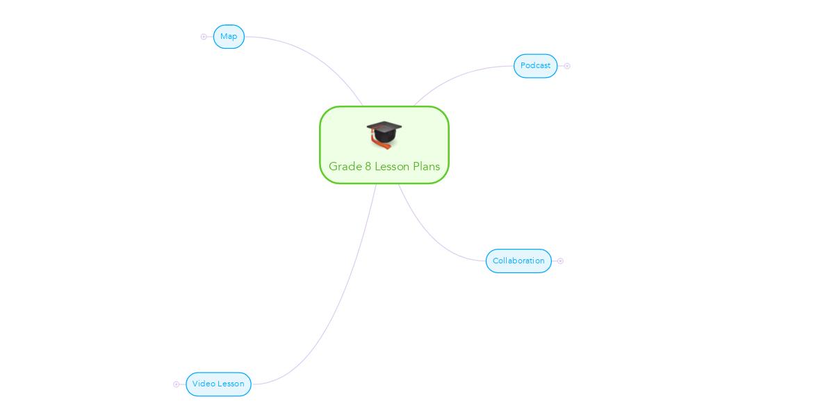 Grade 8 Lesson Plans   MindMeister Mind Map