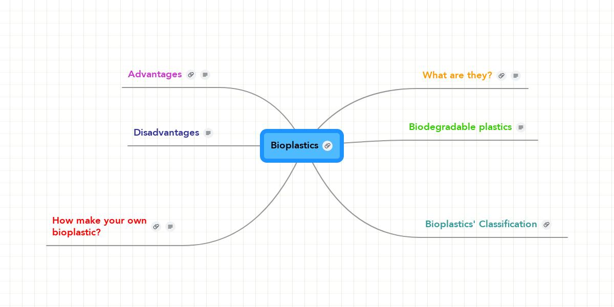 Bioplastics   MindMeister Mind Map