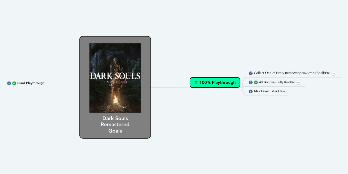 Dark Souls Remastered Goals | MindMeister Mind Map