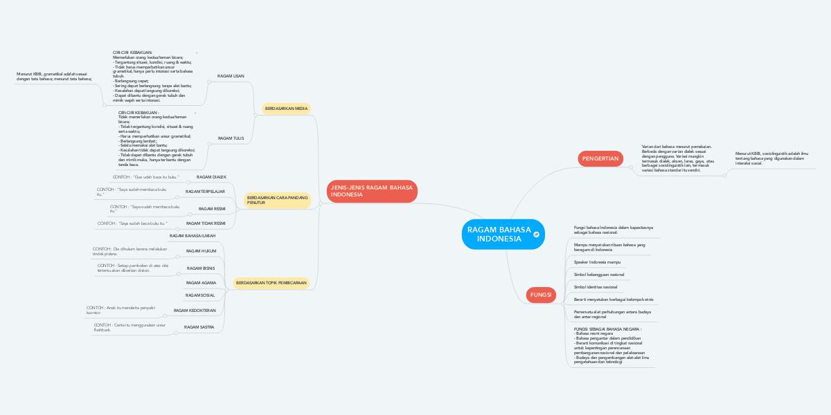 Ragam Bahasa Indonesia Mindmeister Mind Map