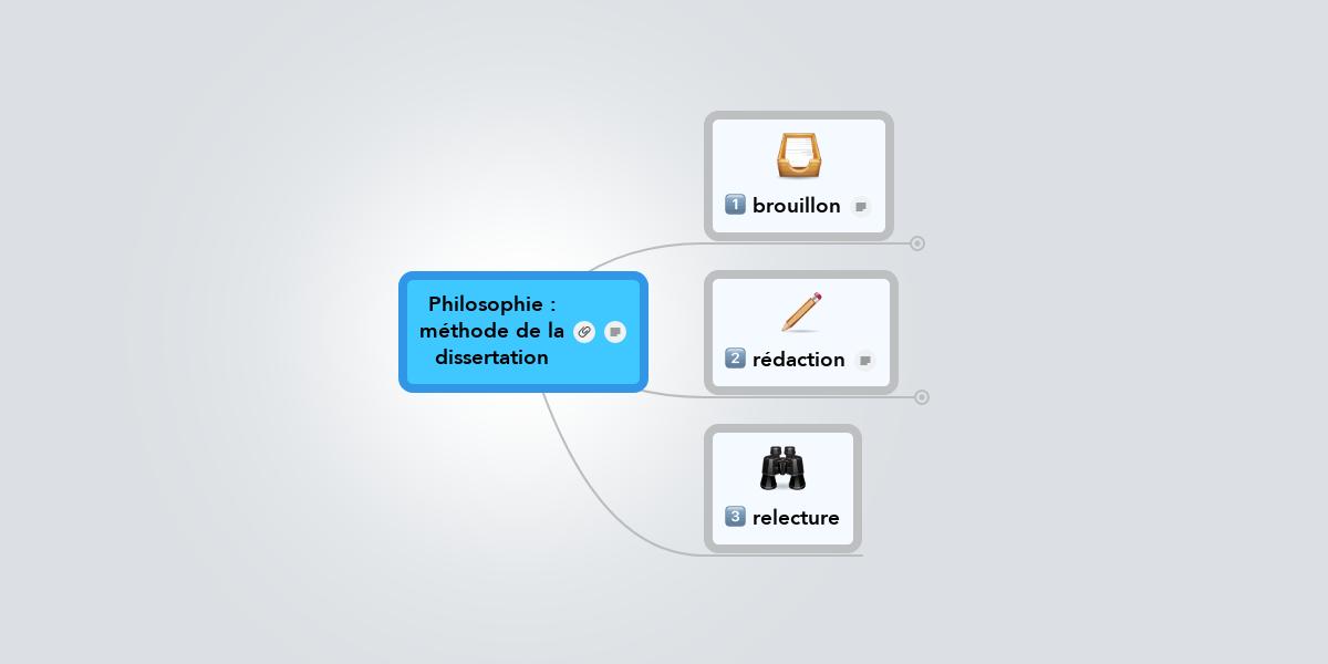 introduction dissertation philosophie mthode