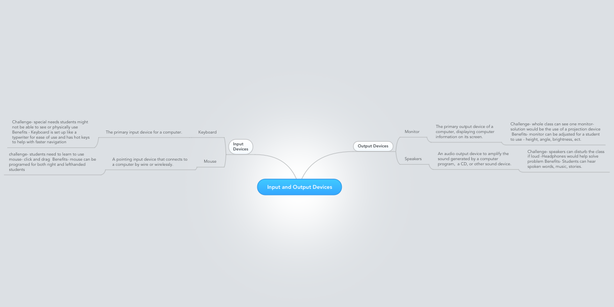 Input and Output Devices | MindMeister Mind Map