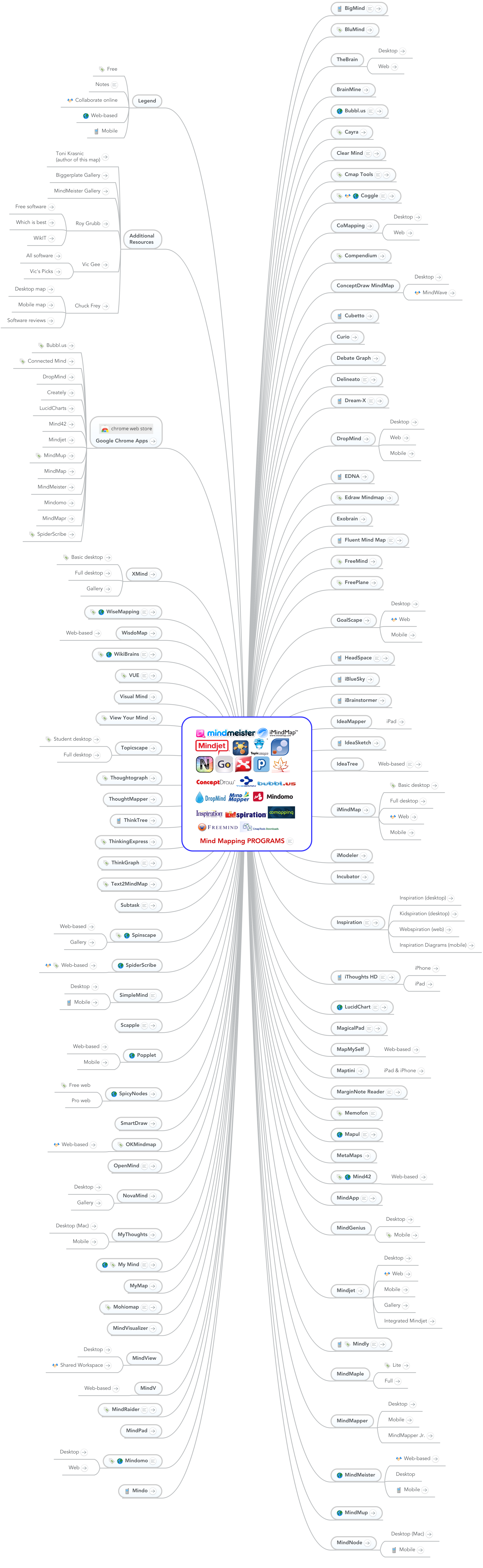 Mind map: Mind Mapping  Programs