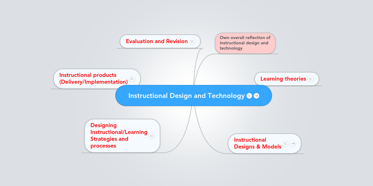 Instructional Design And Technology Example Mindmeister