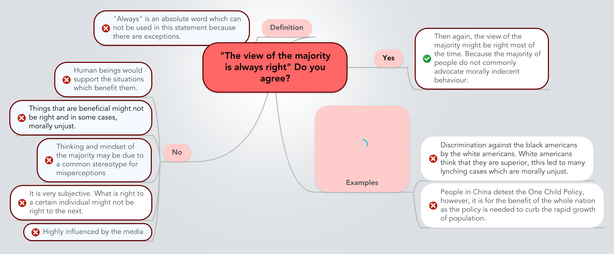The view of the majority is always right essay
