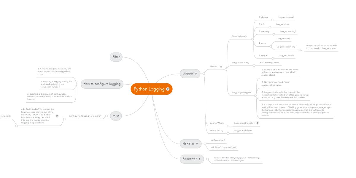 Python Logging | MindMeister Mind Map