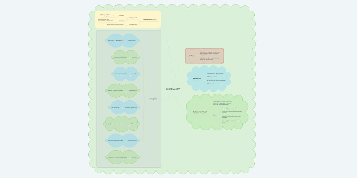 Bukti Audit Mindmeister Mind Map
