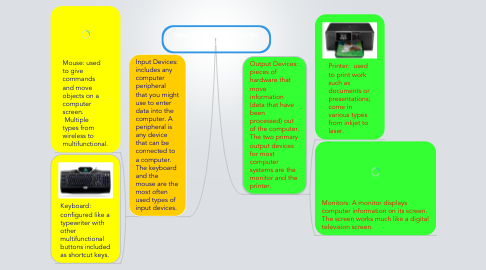 Mind Map: Input & Output Devices for Computers