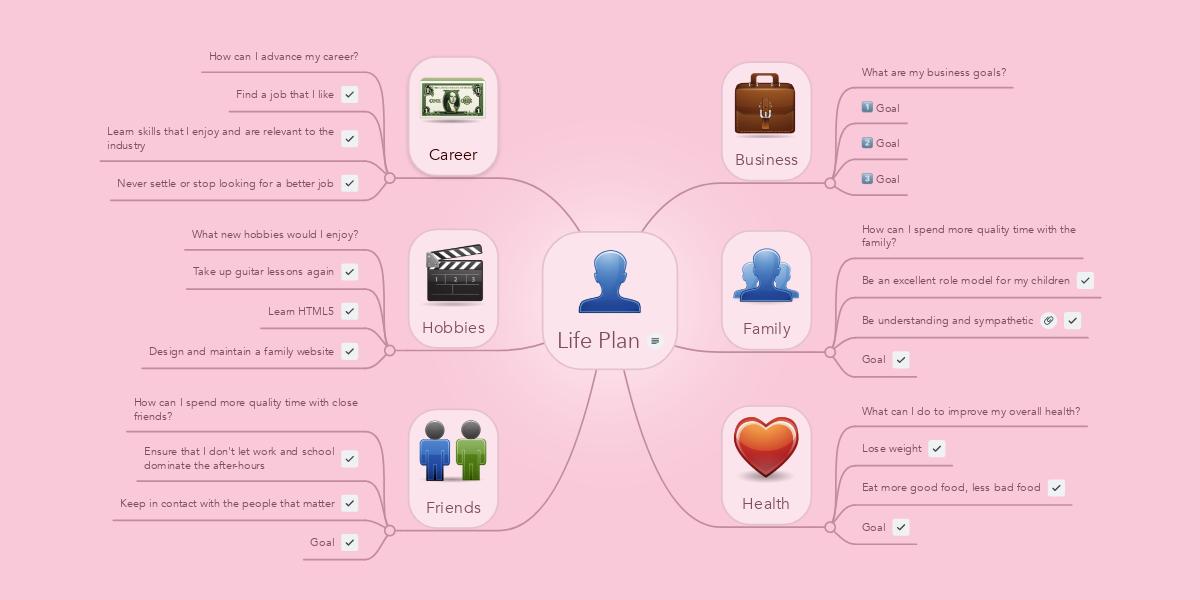 Life Plan | MindMeister Mind Map