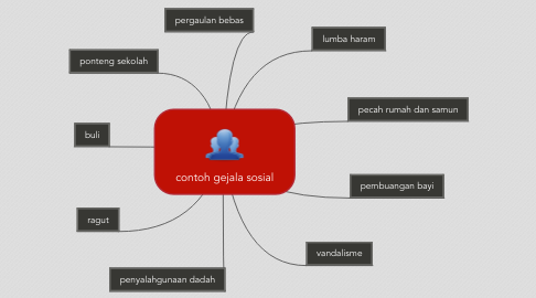 Mind Map: contoh gejala sosial