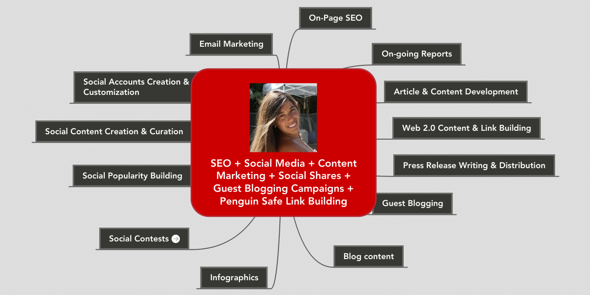 SEO + Social Media + Content Marketing + Social S