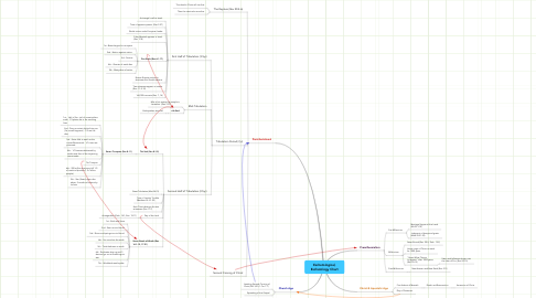 Mind Map: Eschatological, Eschatology Chart