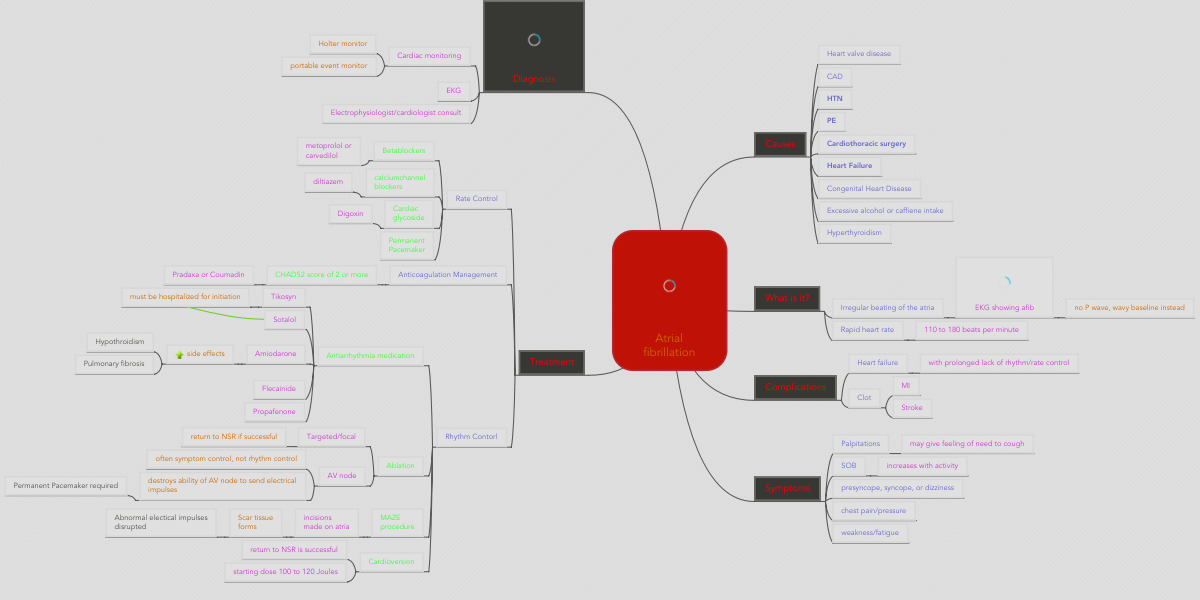 Atrial Fibrillation Concept Map.Atrial Fibrillation Mindmeister Mind Map
