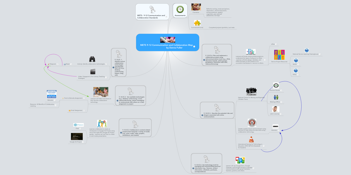 METS 9-12 Communication and Collaboration Map