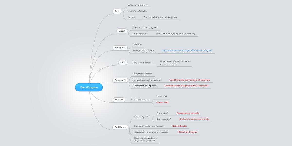 Don Dorgane Mindmeister Mind Map