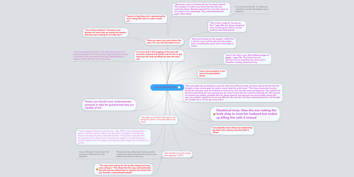 Irony Accomplishes Theme Mindmeister Mind Map