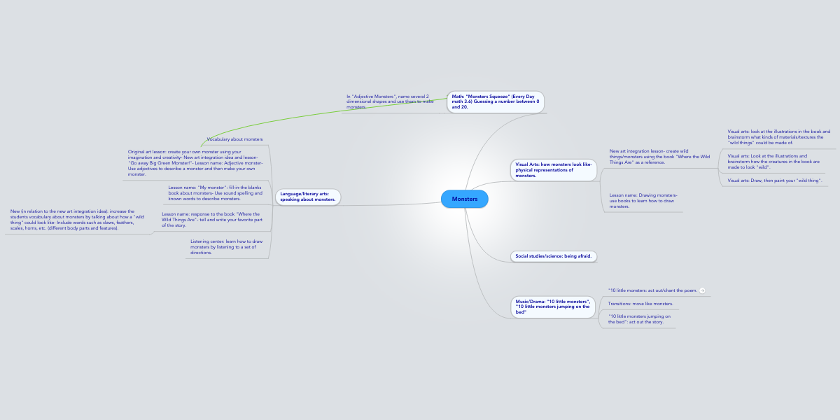 Monsters | MindMeister Mind Map