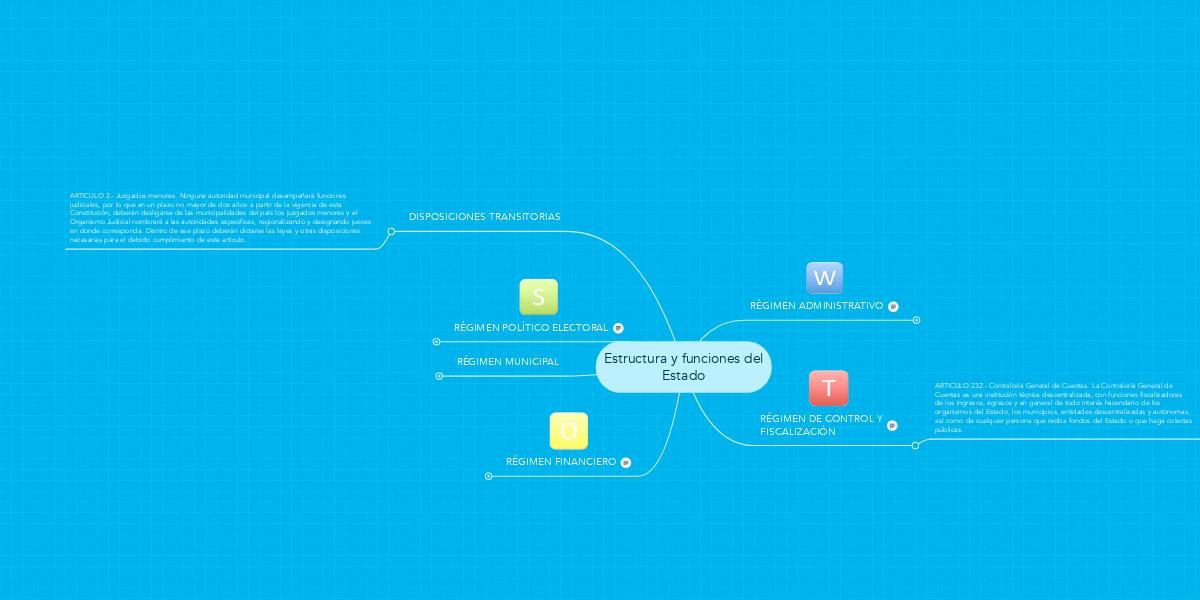 Estructura Y Funciones Del Estado Mindmeister Mind Map