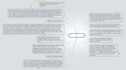 "Mind Map: ""I Have a Dream"""