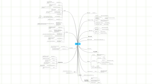 Mind Map: M4D mapping