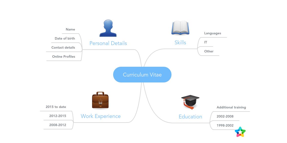 Curriculum Vitae Mindmeister Mind Map