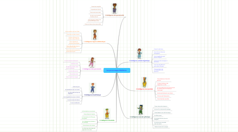 Mind Map: Les personnages Multibrios