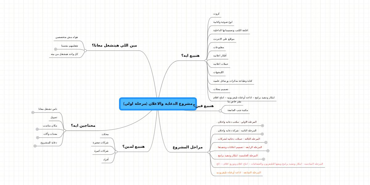 مشروع الدعاية والاعلان مرحلة اولي Mindmeister Mind Map